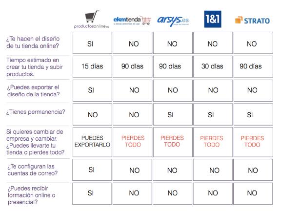 Comparativa de proveedores de servicios de Tiendas Online